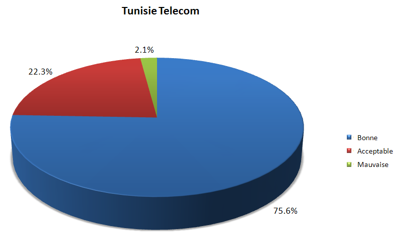 Qualité auditive des communications - Tunisie Telecom